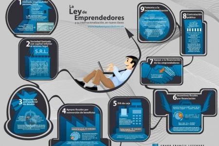 Ley 14/2013, de Apoyo a los Emprendedores y su Internalización